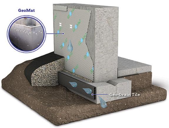GeoMat Drainage Roll